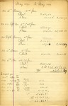 Real estate expense statements, May 1898 to May 1899